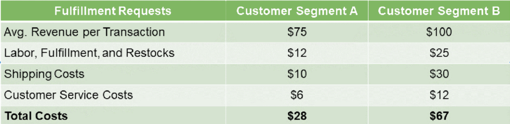 Customer Profitability Analysis Chart showing Customer Segment A and B costs