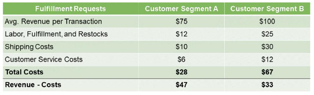Customer Profitability Analysis chart showing Segment A with $47 profit and Segment B with $33 profit