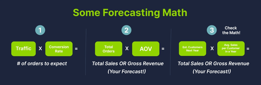 how to forecast in three easy steps