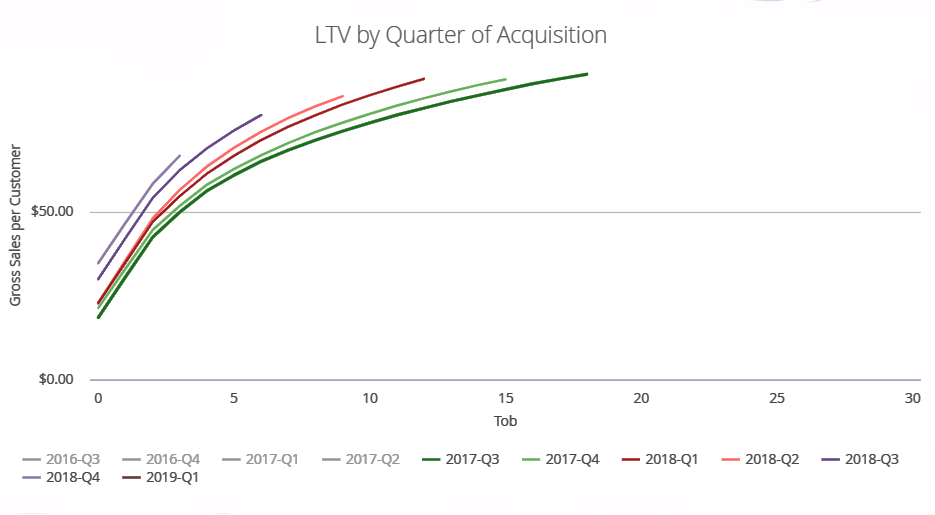 graph of LTV by Quarter of Acquisition