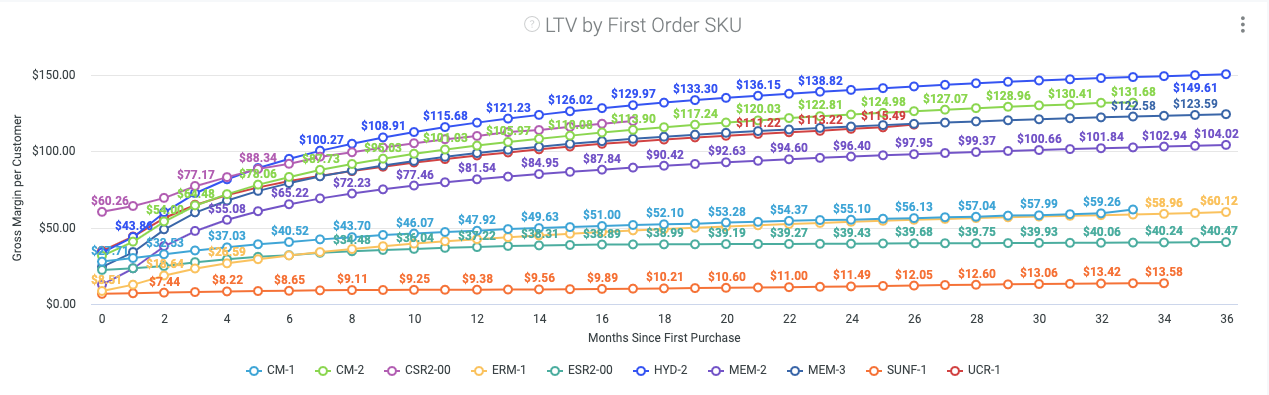 graph of LTV by first ordrer SKU