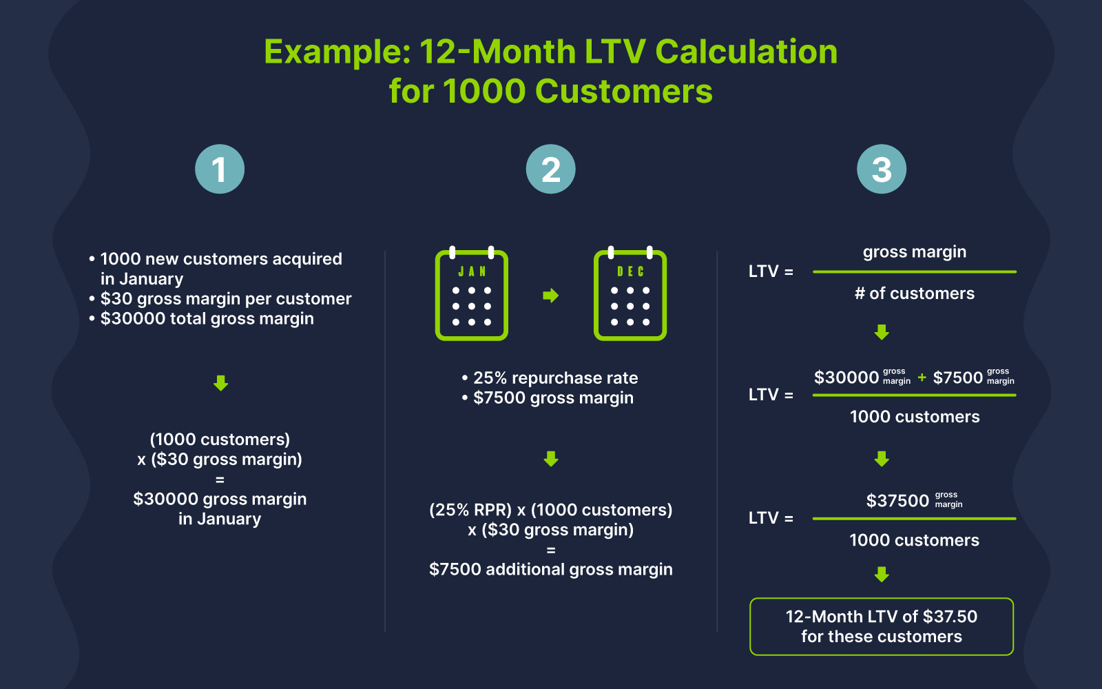 Example LTV calculation over 12 months for 1000 customers