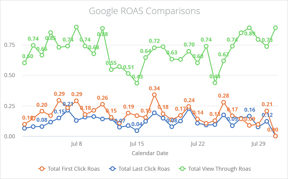 Graph showing ROAS by first-click attribution, last-click attribution, and total attribution