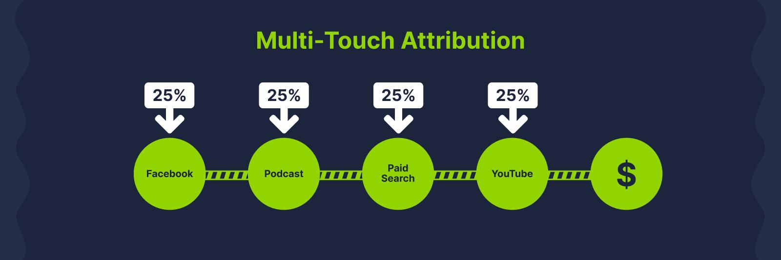multi-touch marketing attribution