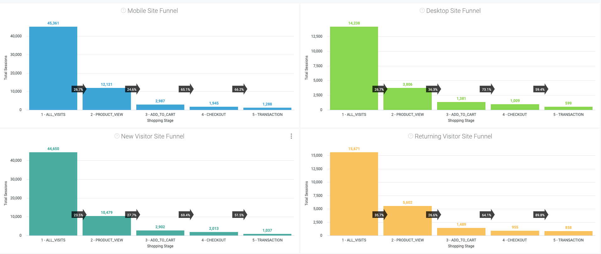 daasity's conversion funnel analysis dashboard