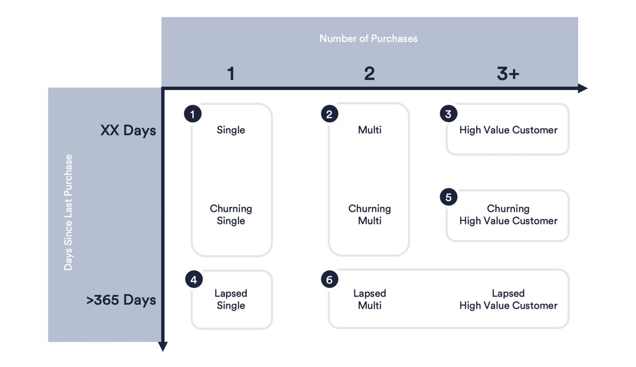 Customer Profitability Analysis Segmentation based on RFM