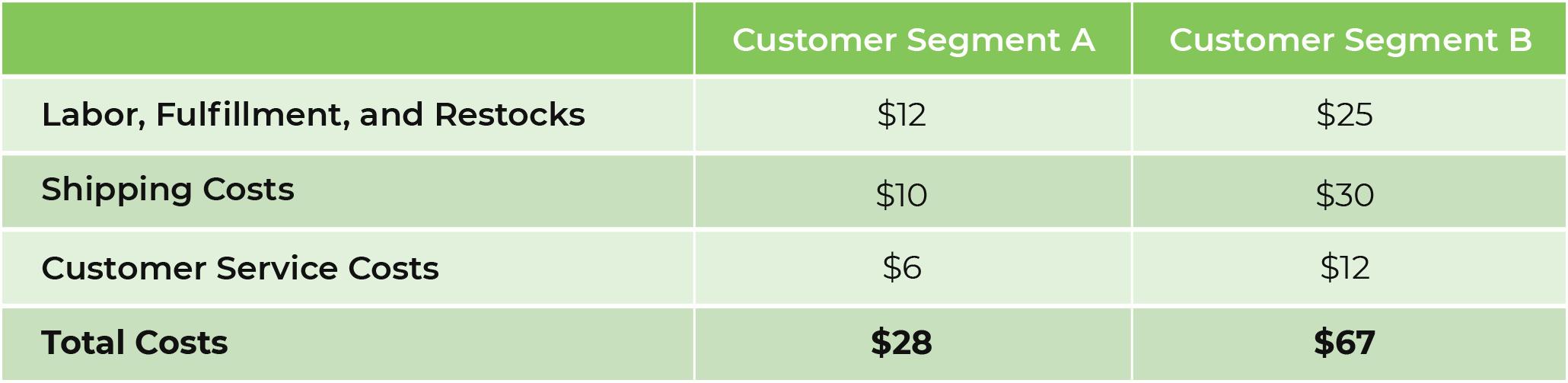 customer profitability analysis table about customer segment costs