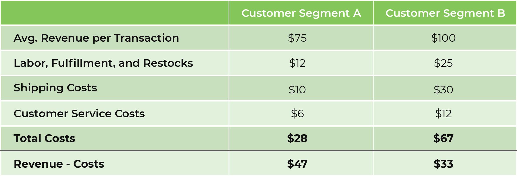 customer profitability analysis table showing segment A generates more revenue