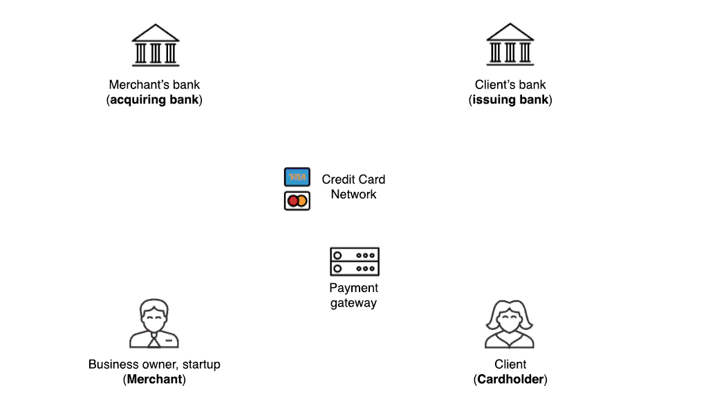 Roles in credit card world