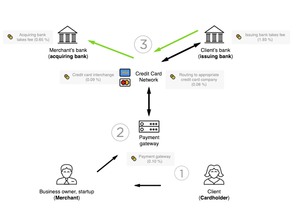 Credit Card Payment Process