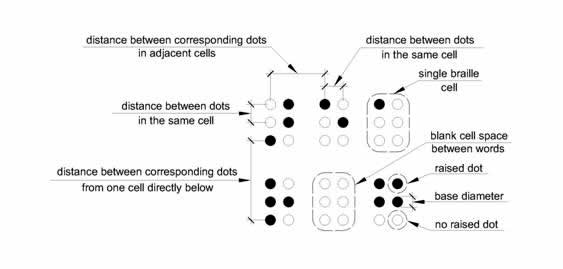 "Six Braille cells are shown indicating what is meant by ""dot diameter,� ""distance between dots in the same cell,� ""distance between dots in adjacent cells,� ""distance between corresponding dots from one cell directly below� in Table 703.3.1."