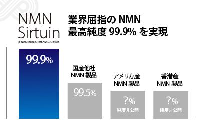 業界屈指のNMN最高純度99.9%