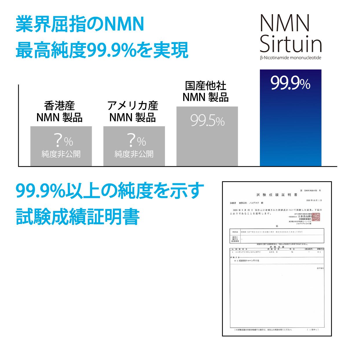 業界屈指のNMN最高純度99.9%を実現。99.9%以上の純度を示す試験成績証明書