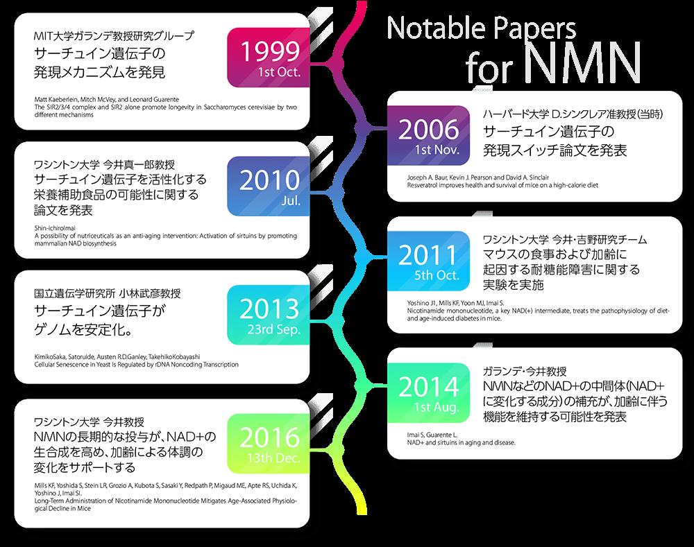 NMNに関連する論文ダイジェスト年表