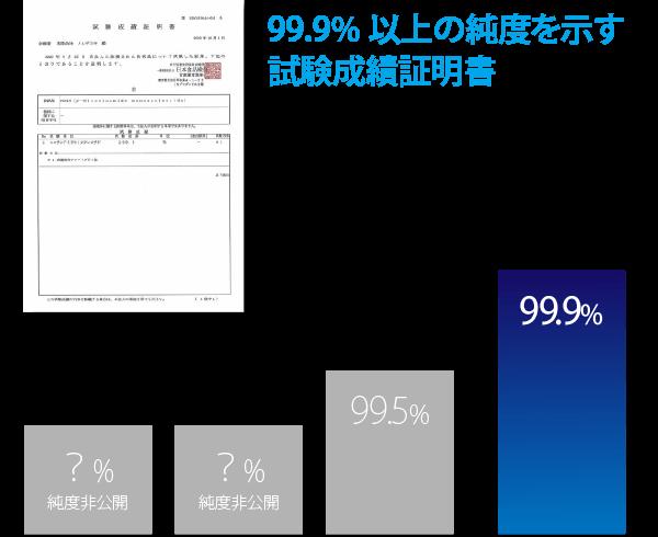 99.9%以上の純度を示す試験成績証明書