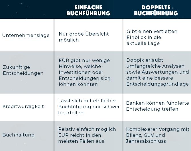 Tabelle zum Vergleich der einfachen und doppelten Buchführung