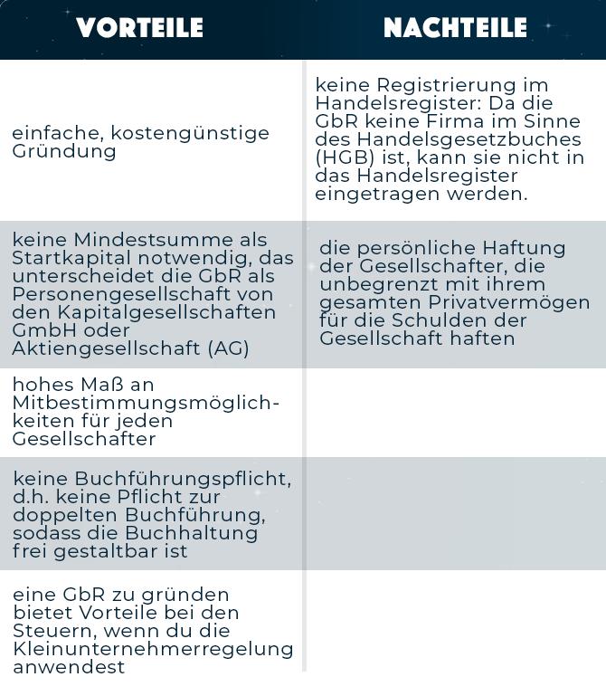 Tabelle zu den Vor- und Nachteilen einer GbR