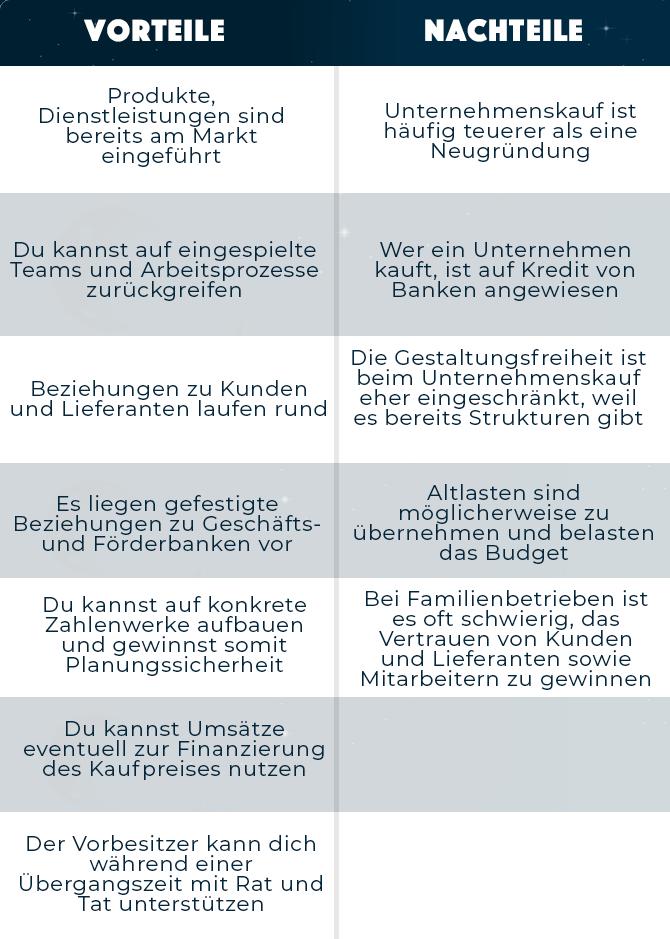 Tabelle zu den Vor- und Nachteilen eines Unternehmenskauf