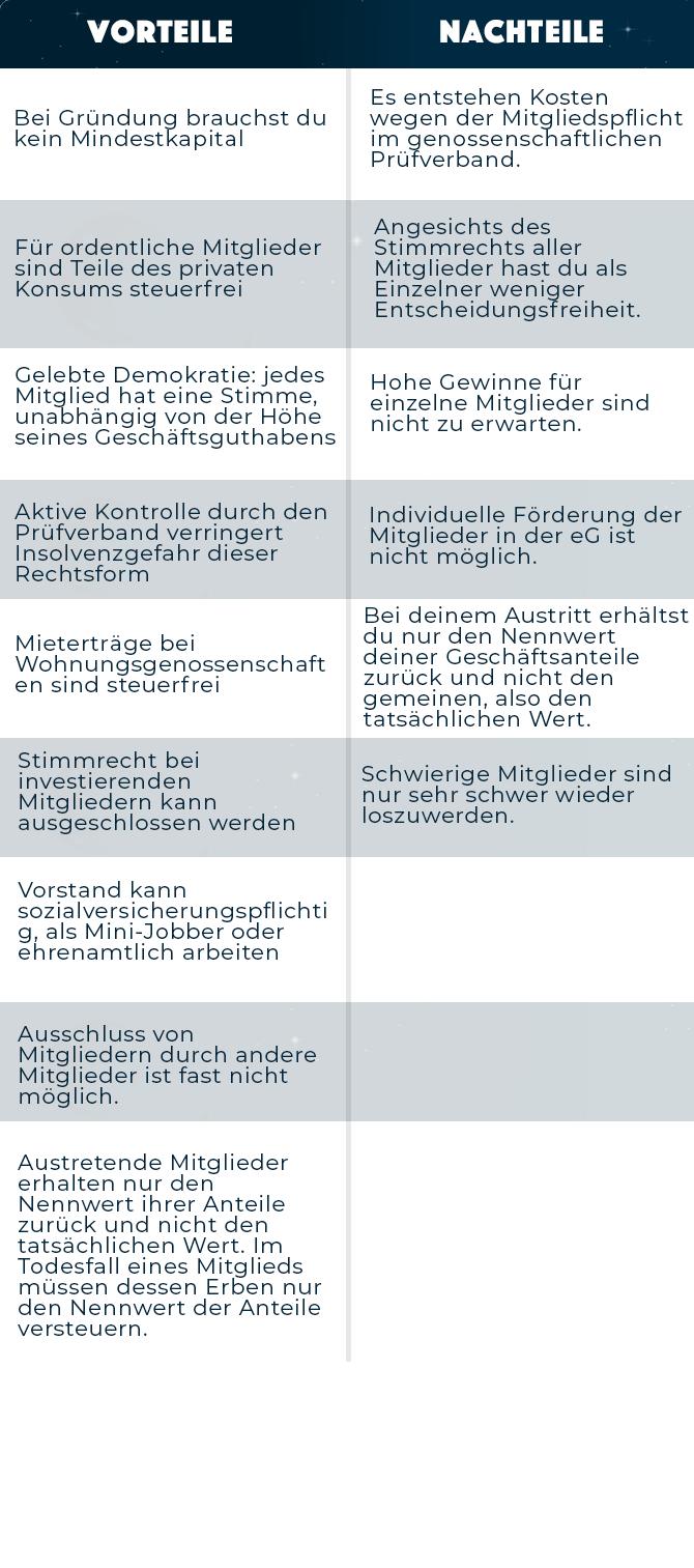 Tabelle zu den Vor- und Nachteilen einer eG