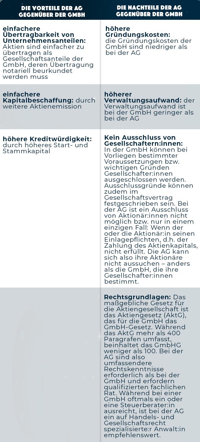 Tabelle zu dem Vergleich einer AG und GmbH