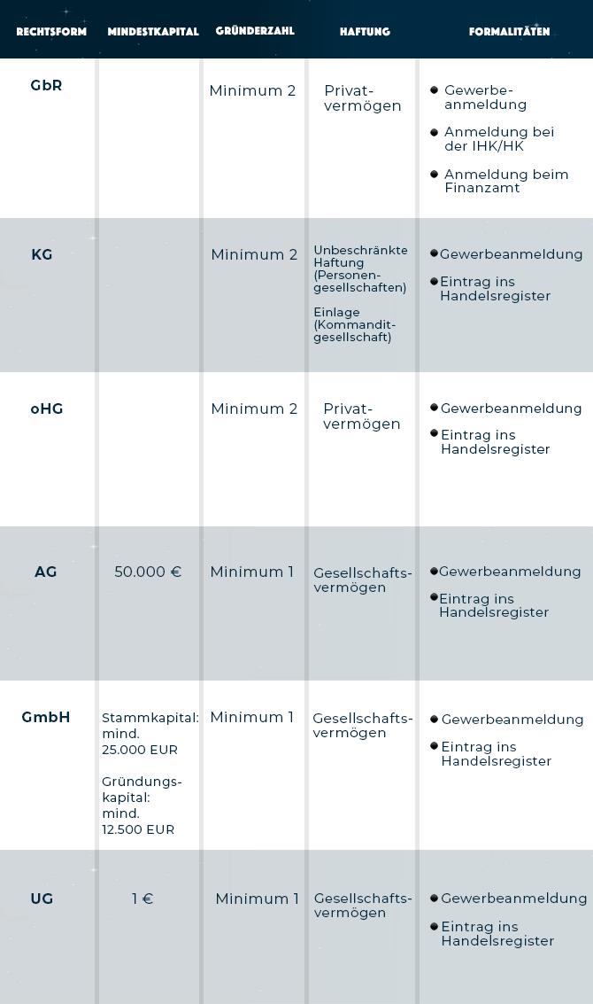 Tabelle zur Übersicht der verschiedenen Rechtsformen und deren Voraussetzungen