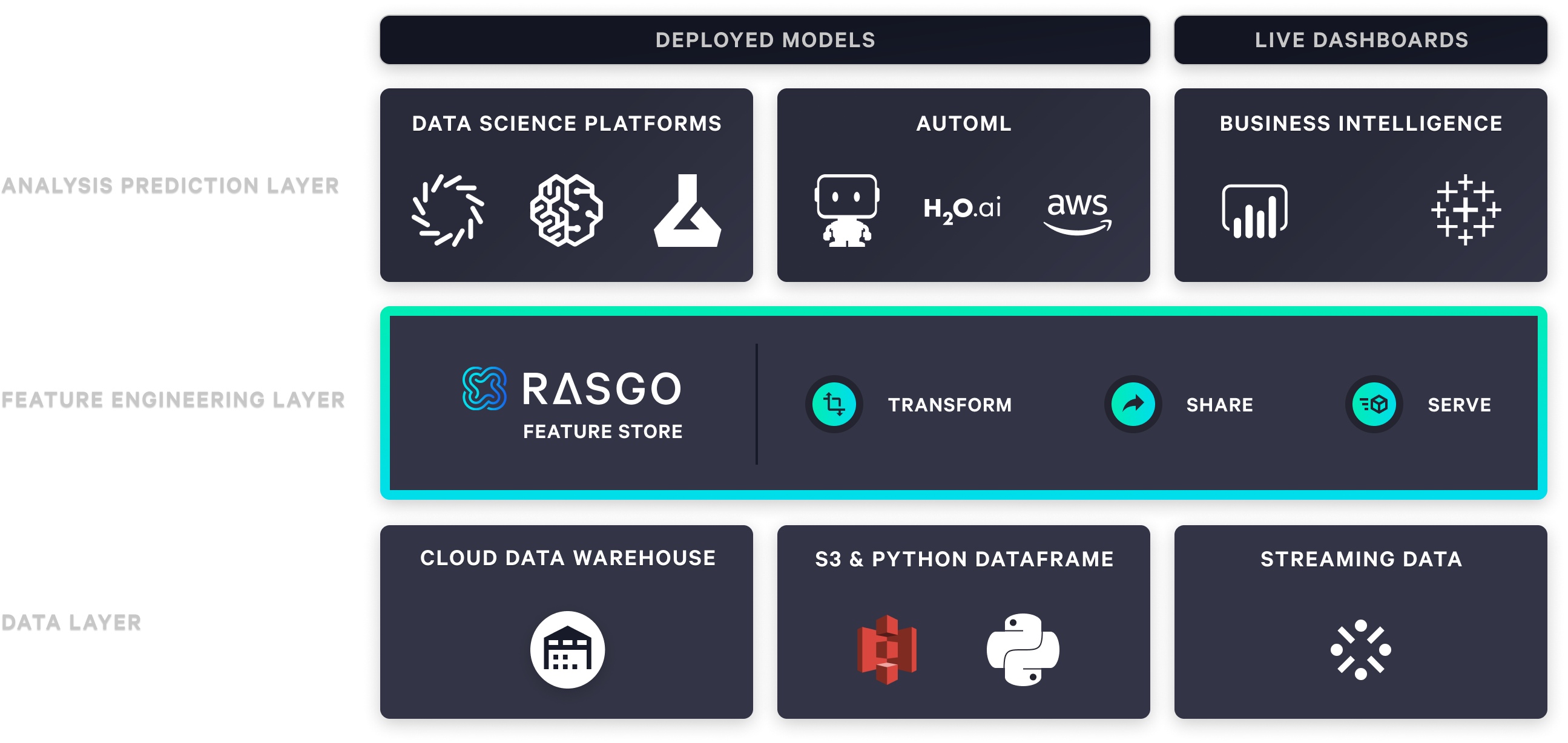 Rasgo Feature Store Overview Diagram