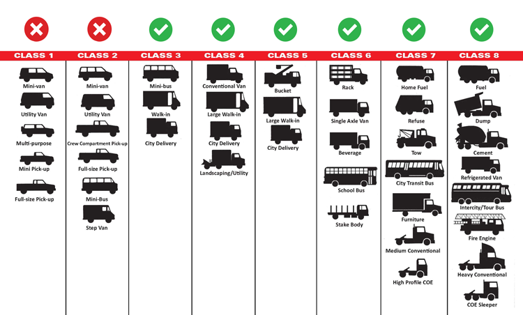 Example Map of Truck Classes that Adrenaline Diesel Services