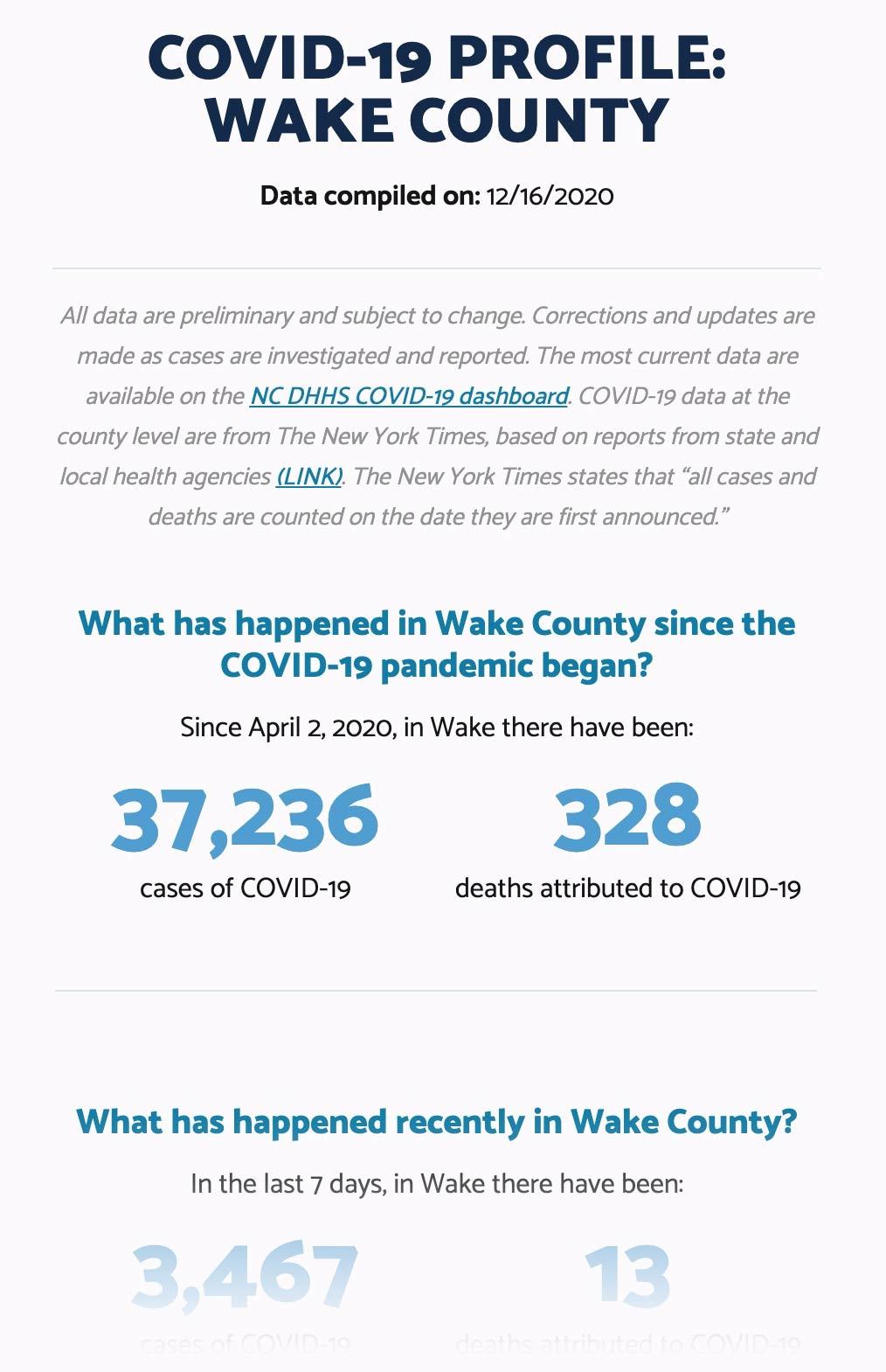 Wake county profile example