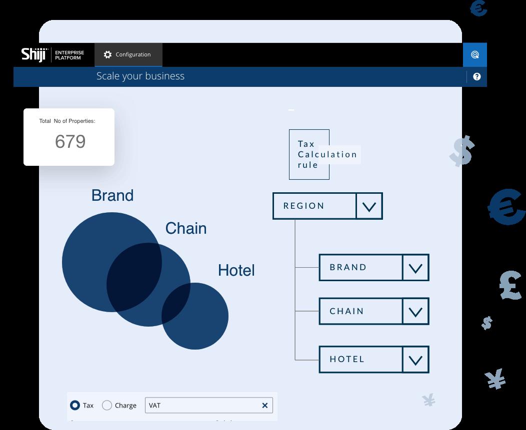Shiji Enterprise Platform - Built for Enterprise