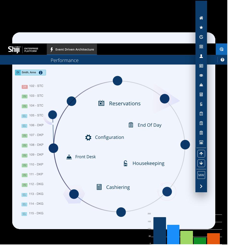 Shiji Enterprise Platform - Event-Driven Architecture