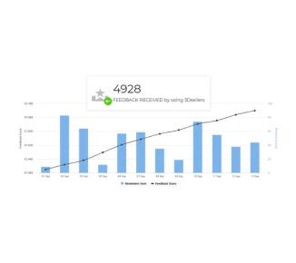 3Dsellers eBay Feedback Reminder dashboard statistics and sent reminder eBay message history.