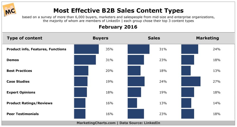 Effective B2B Sales Content