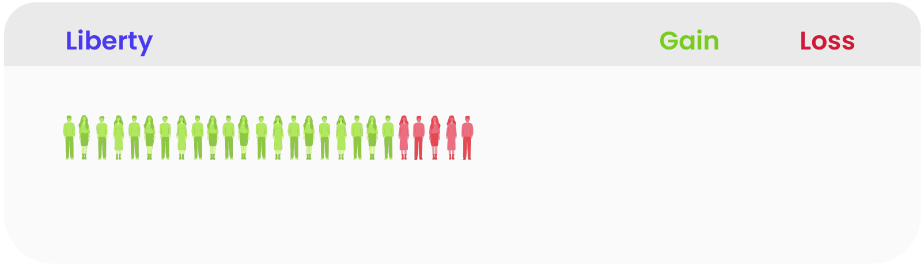 Illustration of number of people who convert to Liberty