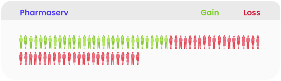 Illustration of number of people who convert to Pharmaserv