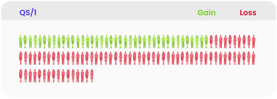 Illustration of number of people who convert to QS/1