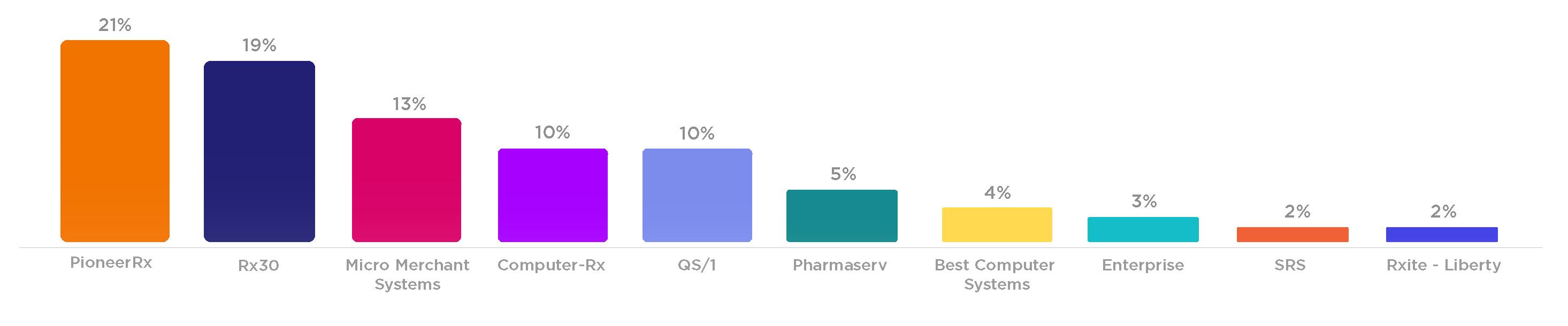 Illustration of marketplace bar graph