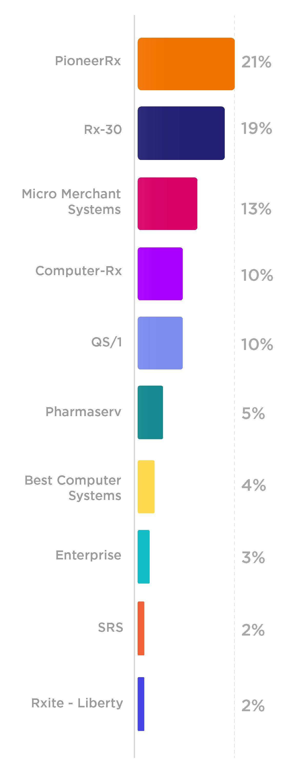 Illustration of a vertical bar graph
