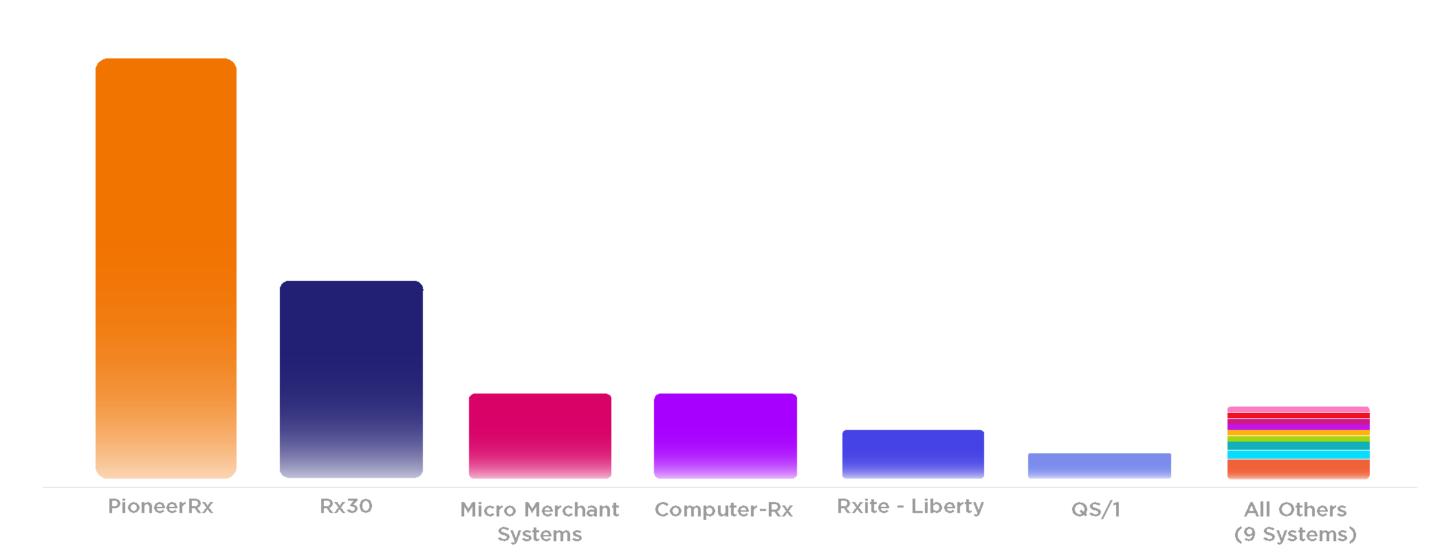 Illustration of bar graph representing most converted to software