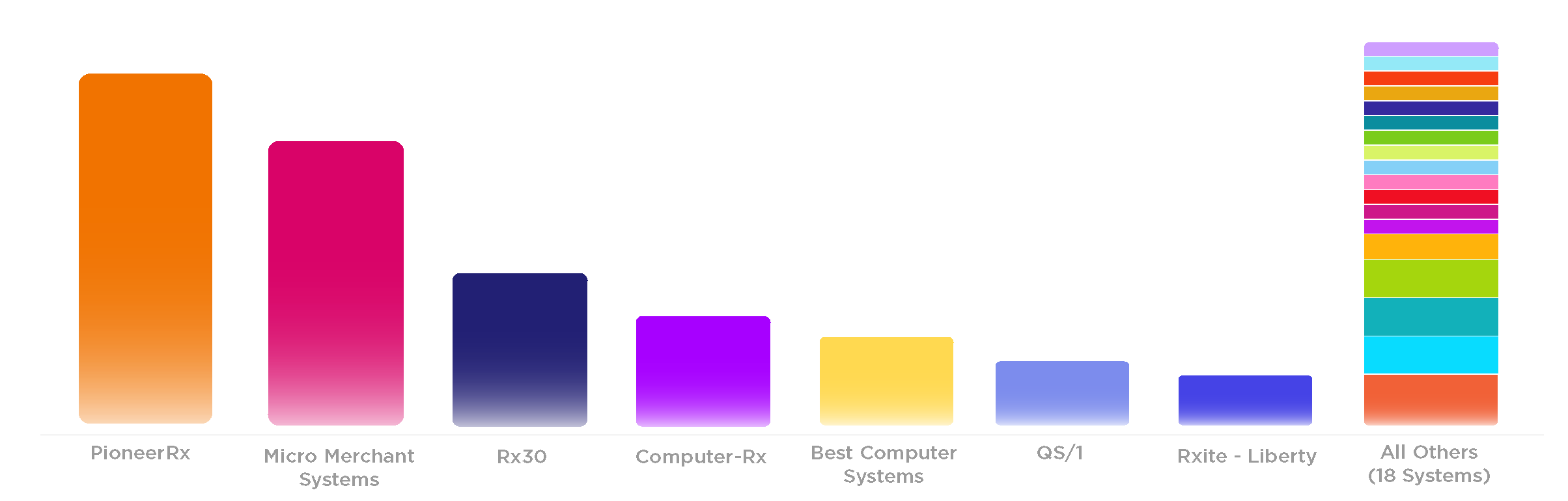 Illustration of bar graph representing software most stores open with