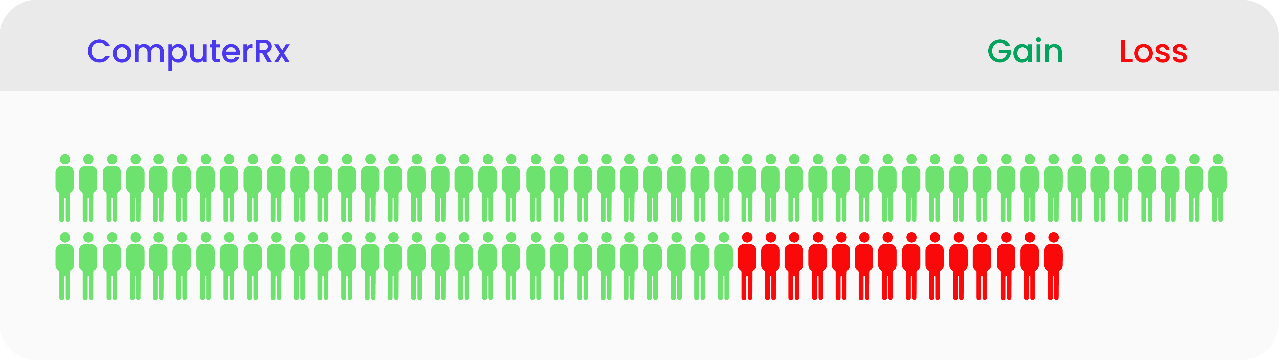 Illustration of number of people who convert to Computer-Rx