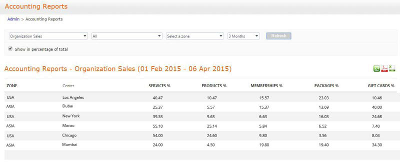 View stats as a percentage based on sales, services and other items by location.