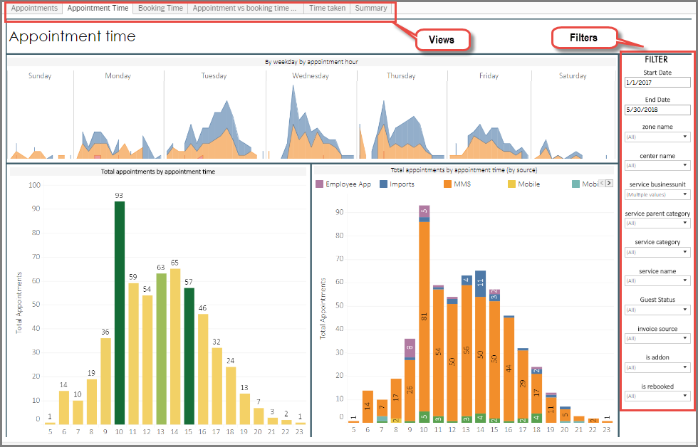 New Appointment Analysis Dashboard