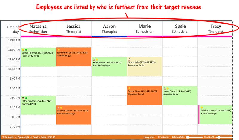 Sort Employees By Target Revenue