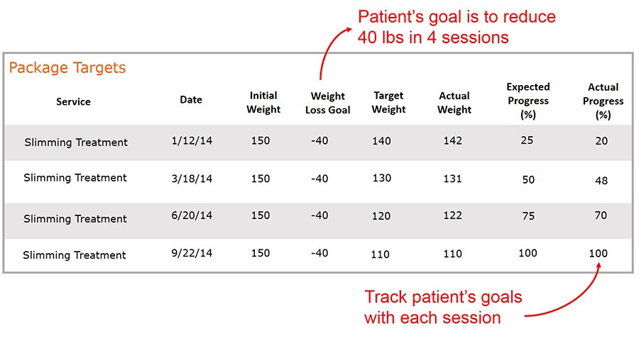 Customize target goals and track progress based on individual patient's needs.