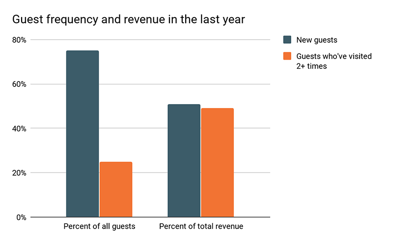 The company needed to convert more guests into frequent guests to increase their revenue.