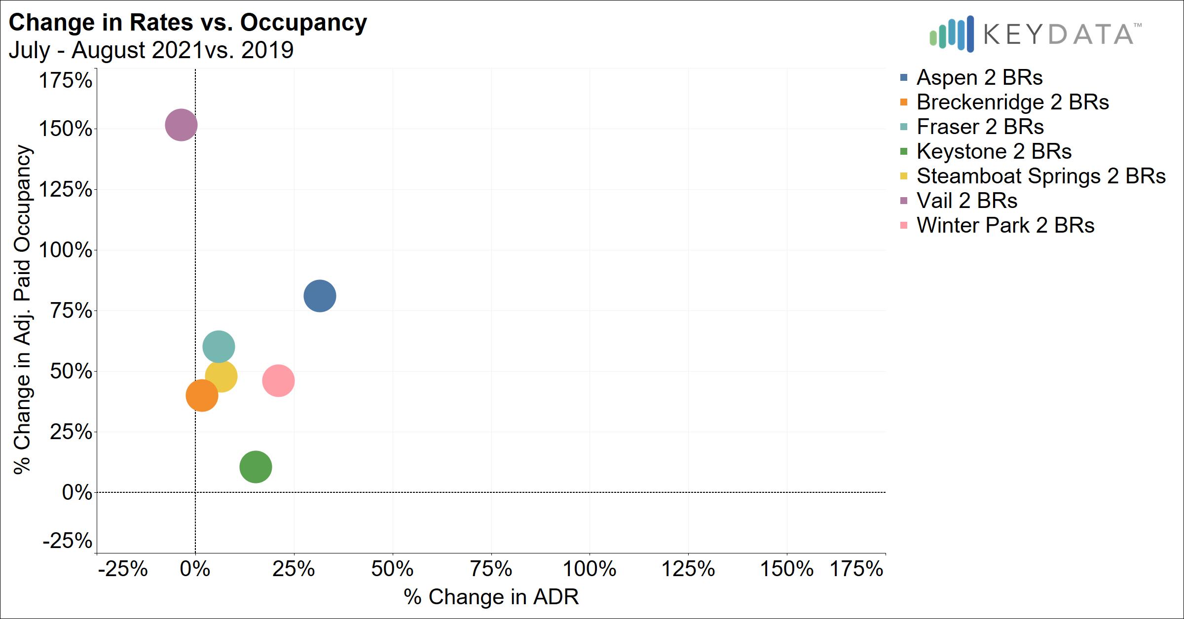 Rates vs Occupancy Change