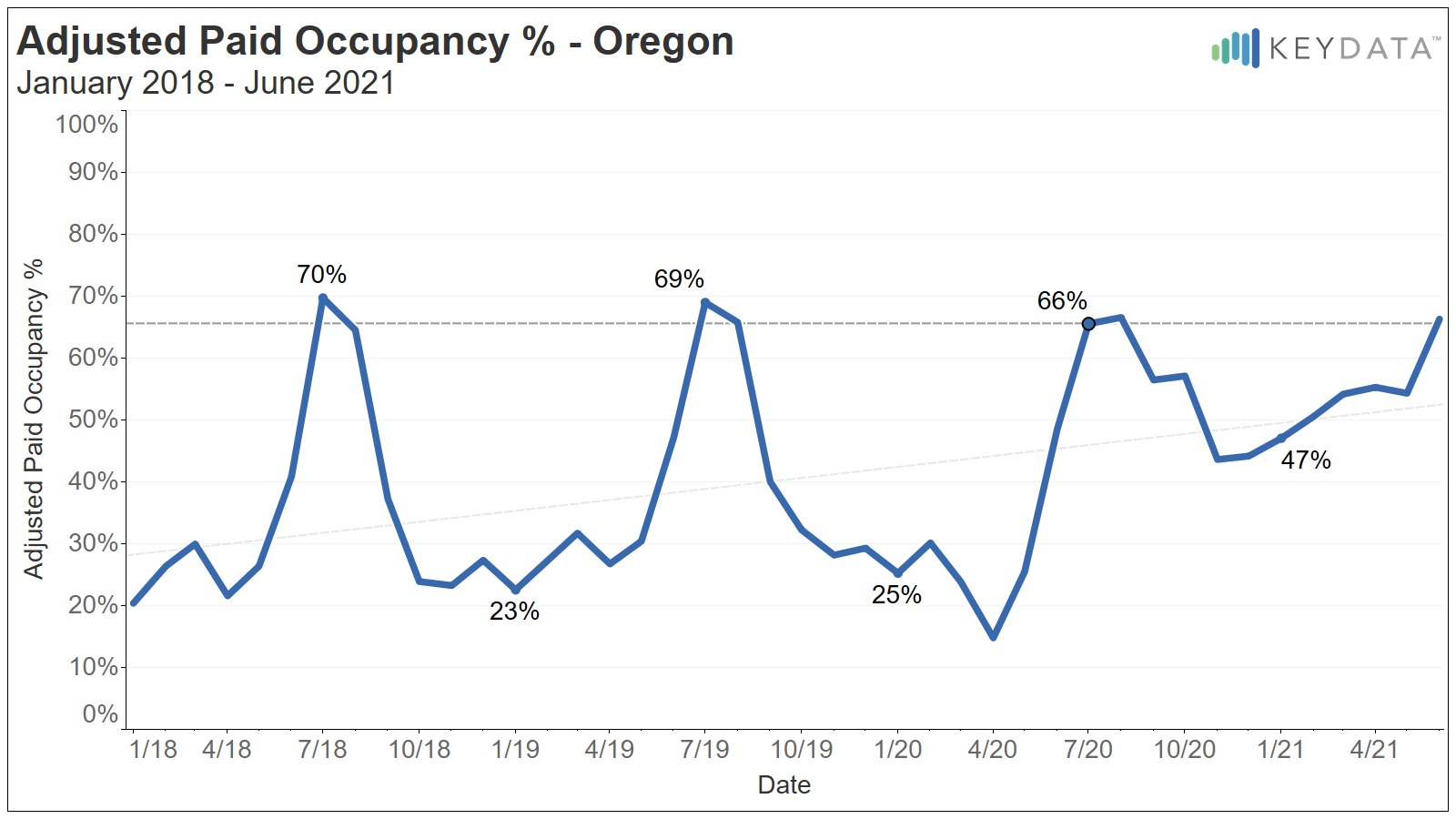 Pacific Northwest - Oregon APO