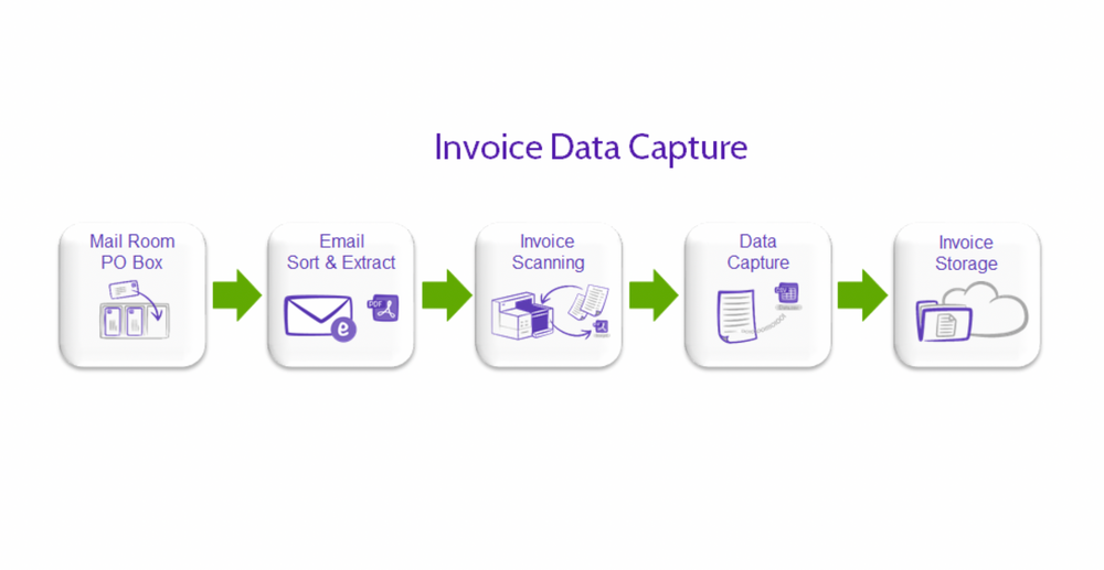 An in-depth guide to automated invoice scanning & invoice capture software