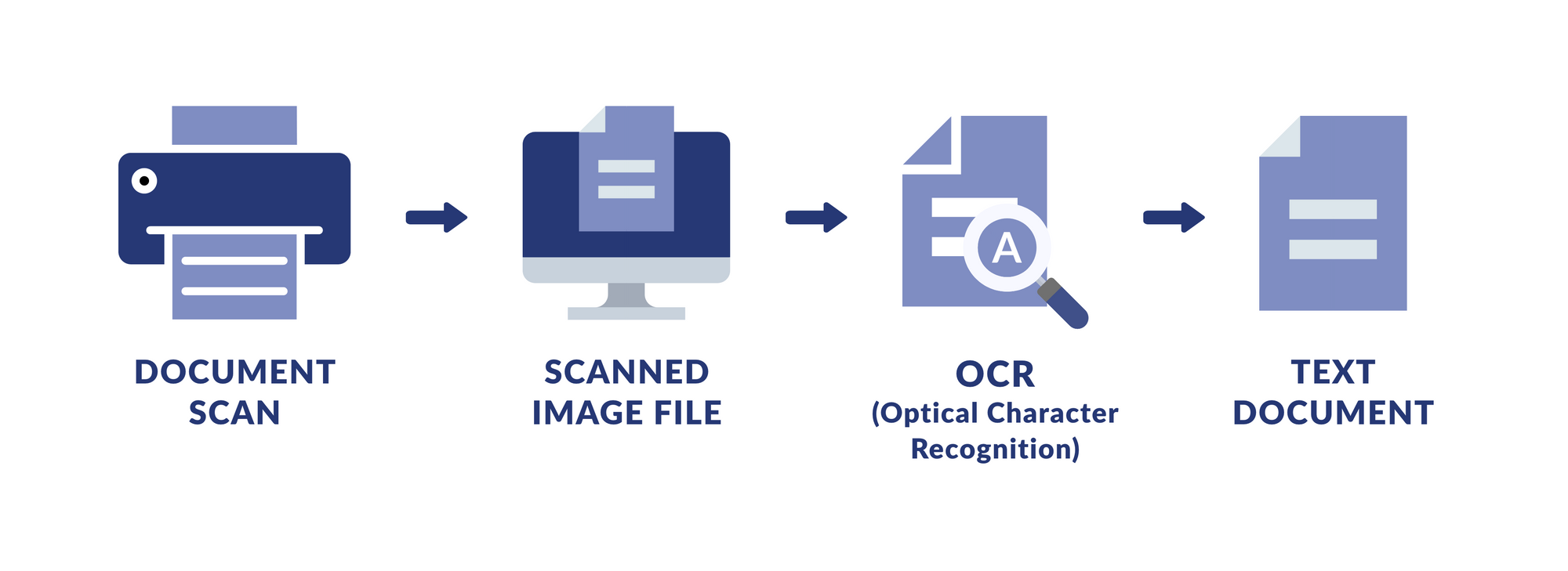 ocr document processing workflow
