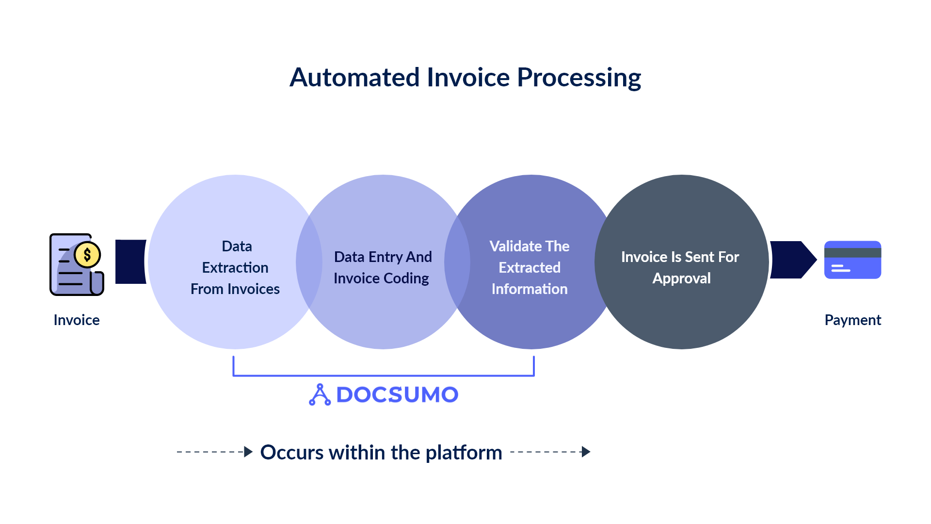 automated invoice processing workflow